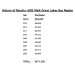 HISTORY AIDS WALK RESULTS